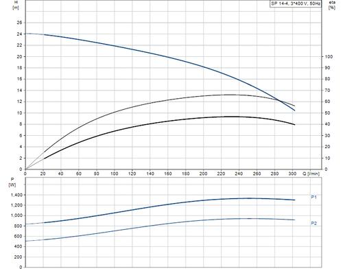 SP 14-4 415v Performance Curve