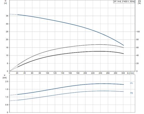 SP 14-6 415v Performance Curve