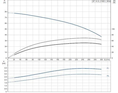 SP 14-13 415v Performance Curve