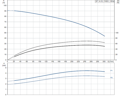 SP 14-15 415v Performance Curve