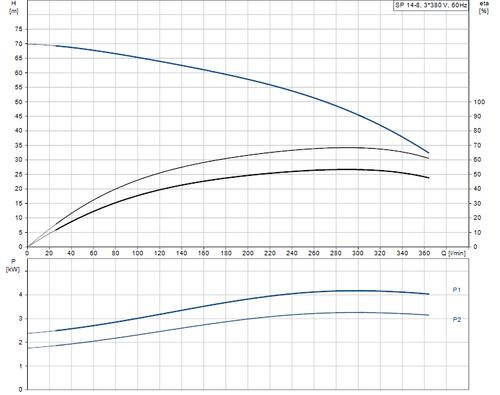 SP 14-8 415v Performance Curve