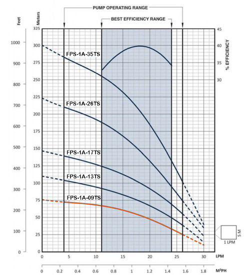 FPS 1A-09TS Performance Curve