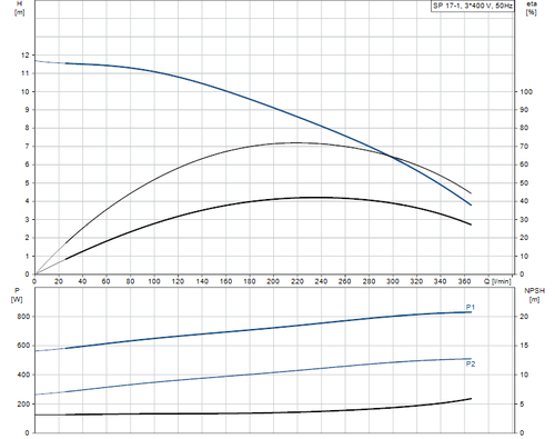SP 17-1 415v Performance Curve