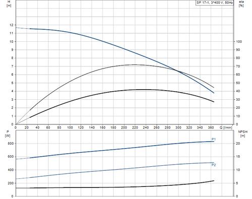 SP 17-1 415v Performance Curve