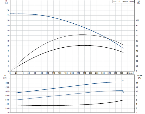 SP 17-2 415v Performance Curve