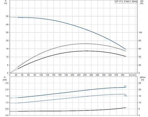 SP 17-3 415v Performance Curve