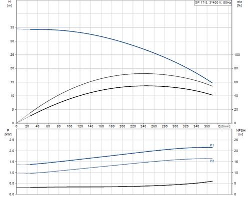 SP 17-3 415v Performance Curve