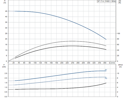 SP 17-4 415v Performance Curve