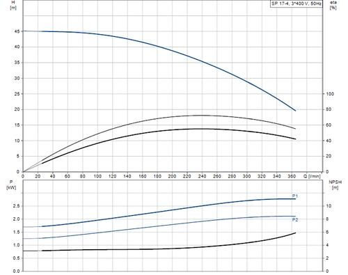 SP 17-4 415v Performance Curve