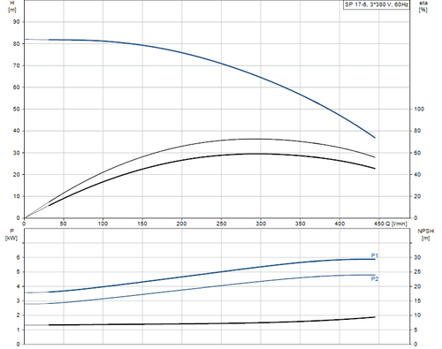 SP 17-5 415v Performance Curve