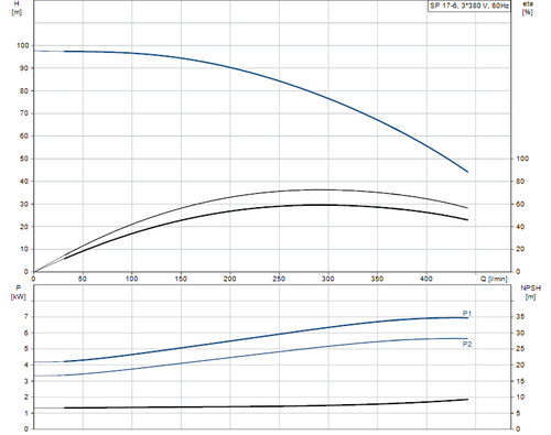 SP 17-6 415v Performance Curve