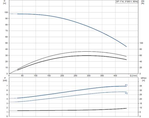 SP 17-6 415v Performance Curve