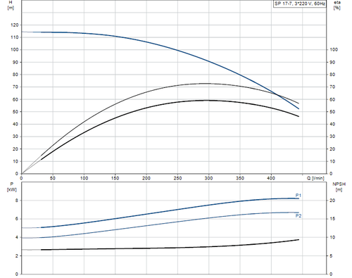 SP 17-7 415v Performance Curve