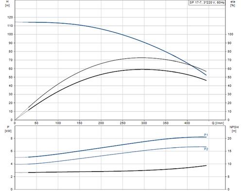 SP 17-7 415v Performance Curve