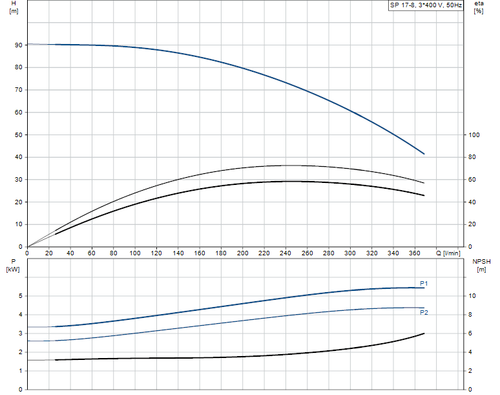 SP 17-8 415v Performance Curve