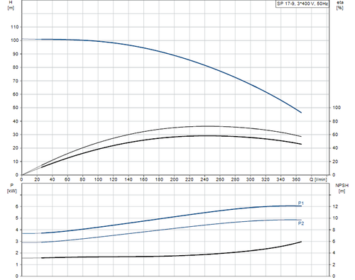 SP 17-9 415v Performance Curve
