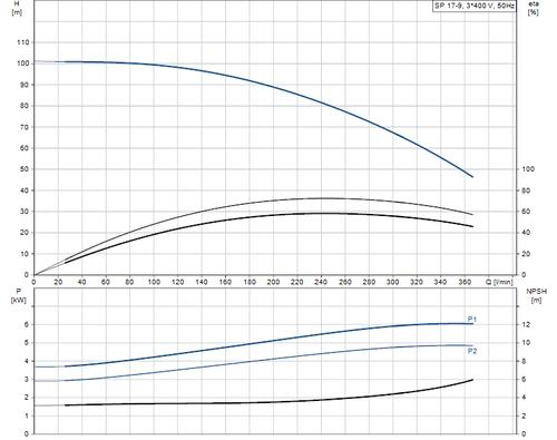 SP 17-9 415v Performance Curve