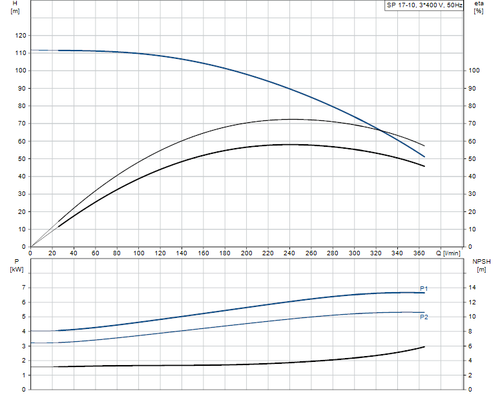 SP 17-10 415v Performance Curve