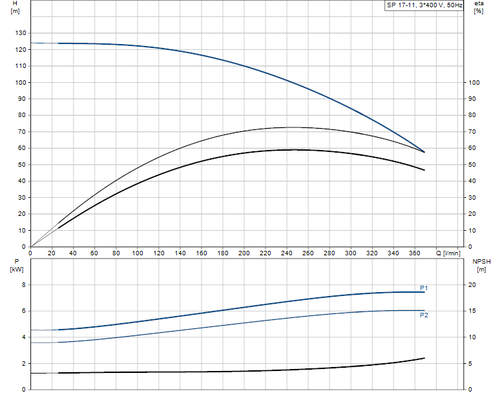 SP 17-11 415v Performance Curve