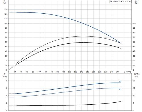 SP 17-11 415v Performance Curve