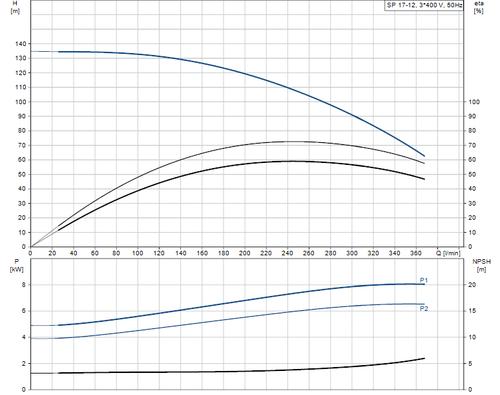 SP 17-12 415v Performance Curve