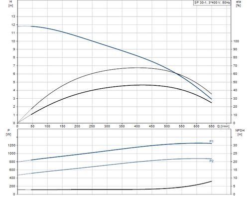 SP 30-1 415v Performance Curve