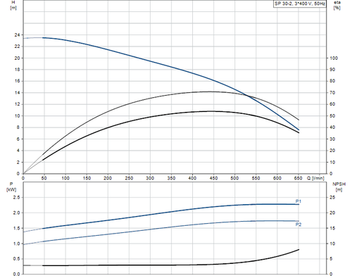 SP 30-2 415v Performance Curve