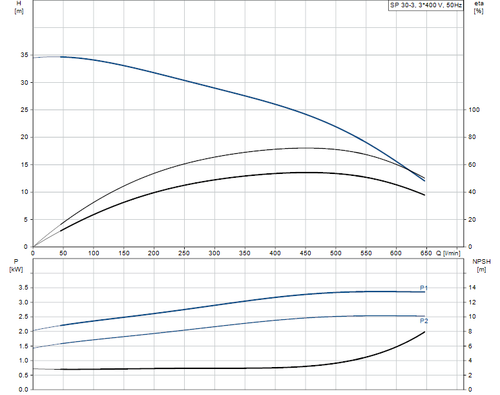 SP 30-3 415v Performance Curve