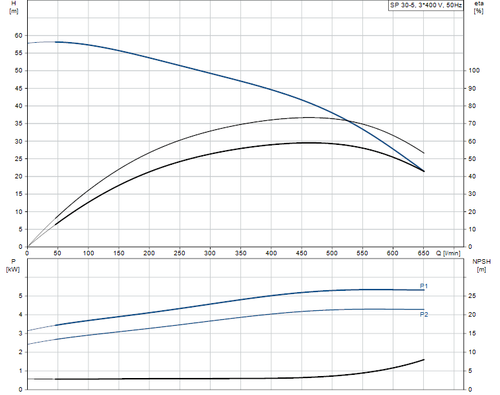 SP 30-5 415v Performance Curve