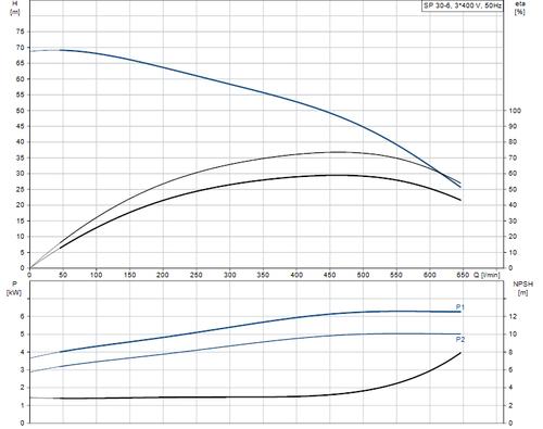 SP 30-6 415v Performance Curve