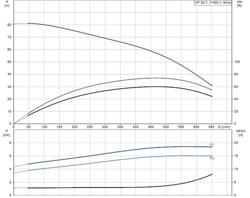 SP 30-7 415v Performance Curve