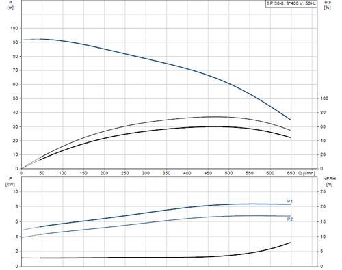 SP 30-8 415v Performance Curve