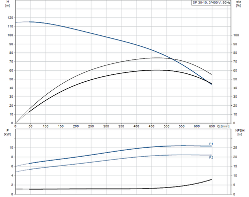 SP 30-10 415v Performance Curve