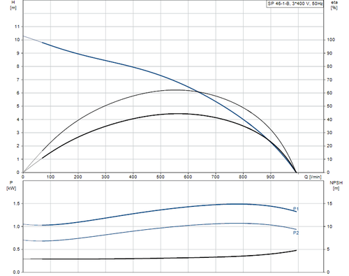 SP 46-1-B 415v Performance Curve