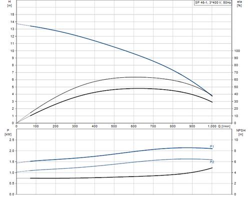 SP 46-1 415v Performance Curve
