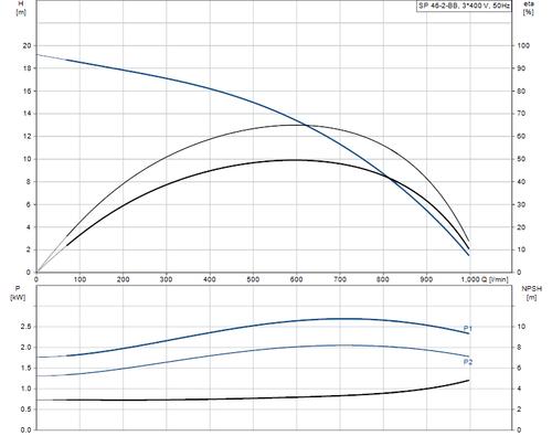 SP 46-2-BB 415v Performance Curve
