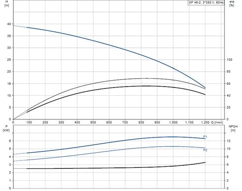 SP 46-2 415v Performance Curve