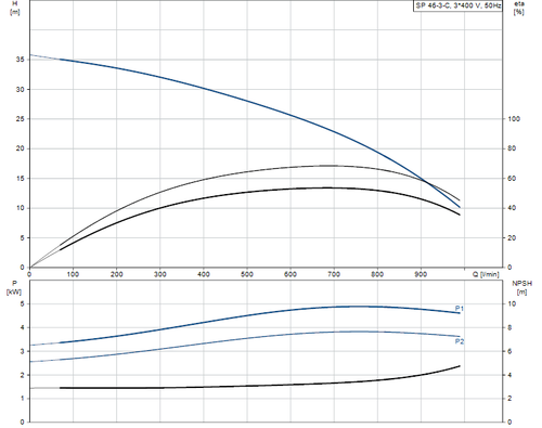 SP 46-3-C 415v Performance Curve