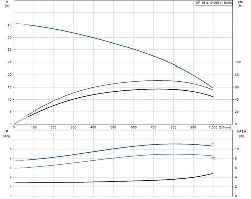 SP 46-3 415v Performance Curve