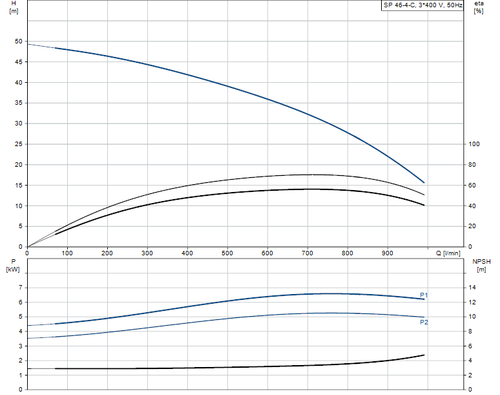 SP 46-4-C 415v Performance Curve