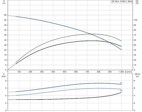 SP 46-4 415v Performance Curve