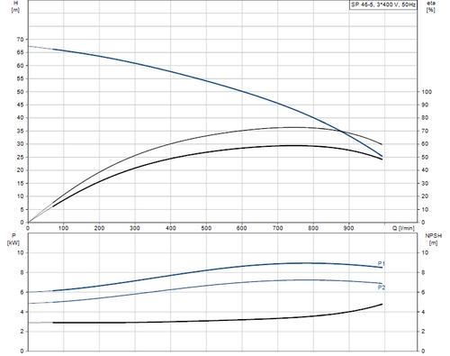 SP 46-5 415v Performance Curve