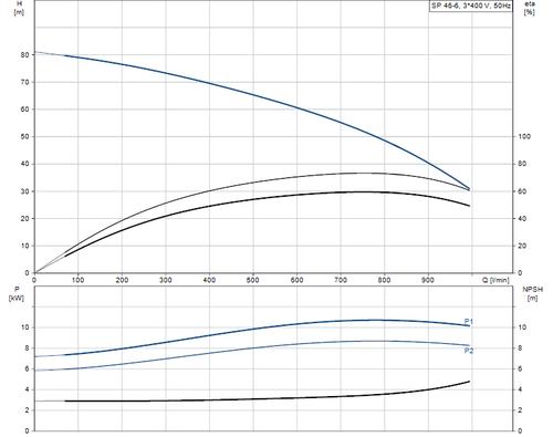 SP 46-6 415v Performance Curve