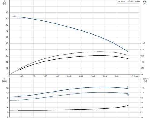 SP 46-7 415v Performance Curve