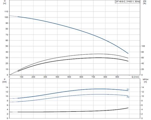 SP 46-8-C 415v Performance Curve