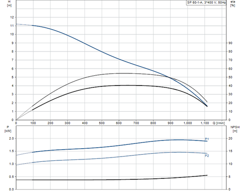SP 60-1-A 415v Performance Curve