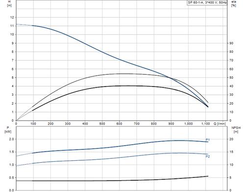 SP 60-1-A 415v Performance Curve