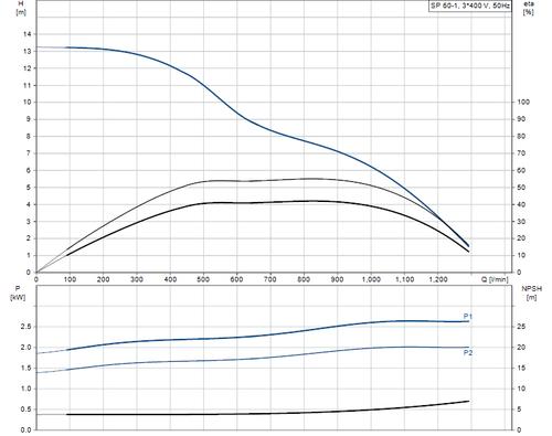 SP 60-1 415v Performance Curve