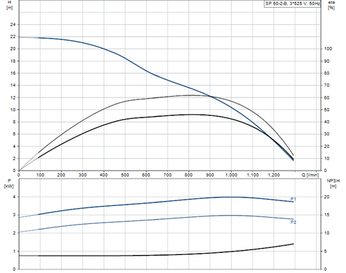 SP 60-2-B 415v Performance Curve