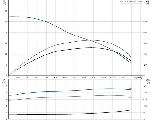 SP 60-2 415v Performance Curve